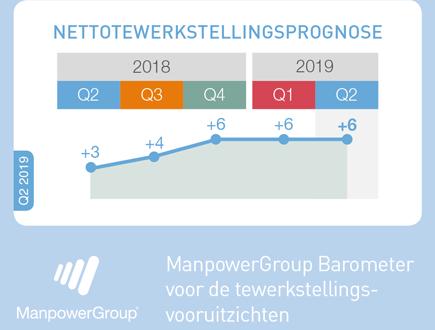 Goed nieuws! Volgens de ManpowerGroup Barometer zullen de Belgische bedrijven jobs blijven creëren